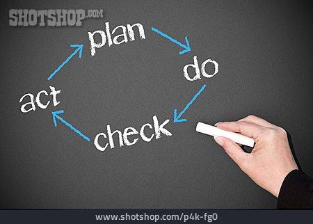 Plan, Circulation, Act, Time Schedule