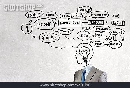 Marketing, Business Idea, Mind Mapping